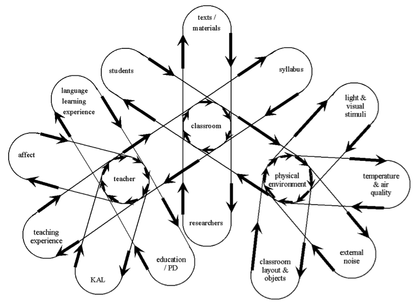 classrooms as complex adaptive systems  a relational model