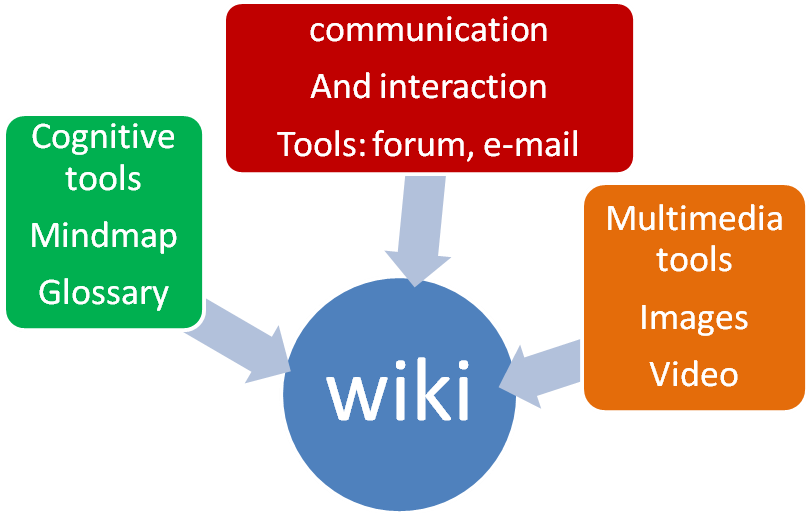 Collaborative Teaching Wikipedia ~ Implementing a wiki collaborative writing project in