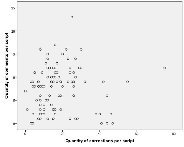Written Corrective Feedback in IELTS Writing Task 2: Teachers